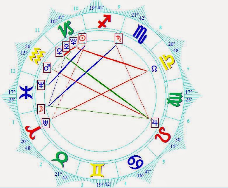 SPORTS ASTROLOGICALLY DEFINED