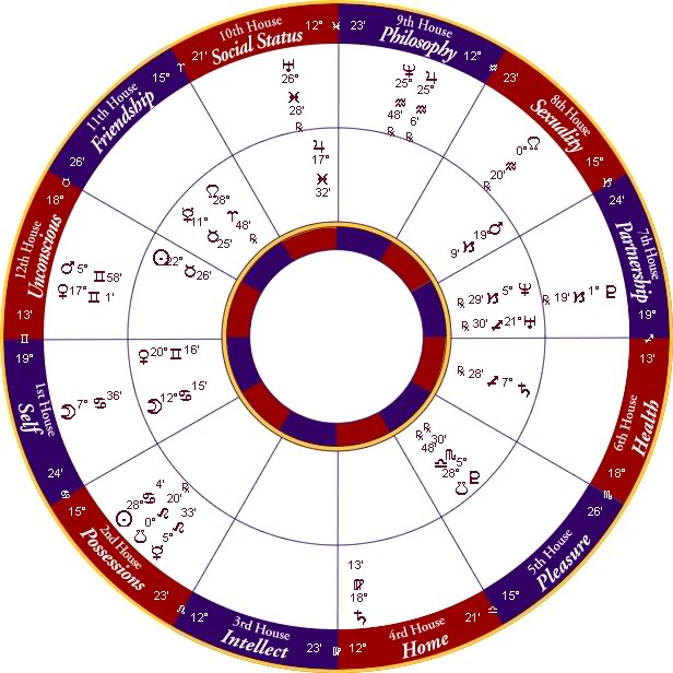 A horoscope cast from the birth time, date and place charts your potential nature.